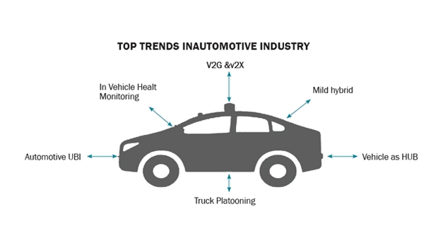6 Major Automotive  Industry Trends That May Surprise You