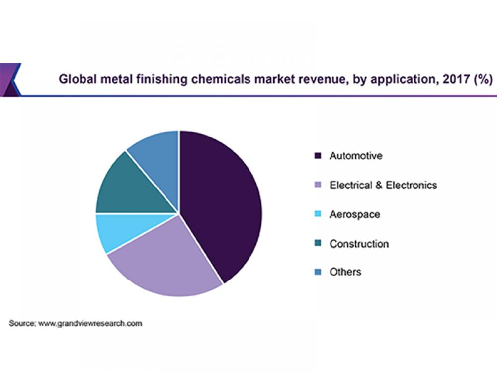 Metal Finishing Chemicals Market Share Insights