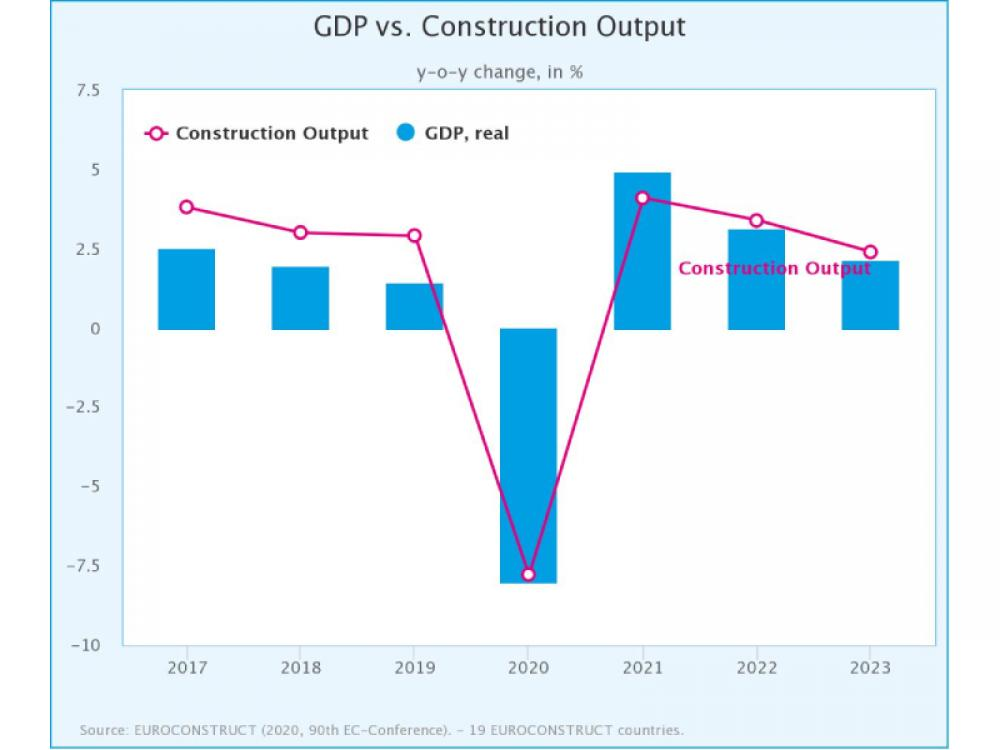In the Euroconstruct. construction activity expected to fall by 7.8% – complete recovery not before 2023